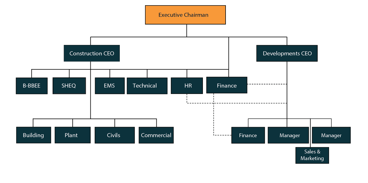 Management Structure | Power Group